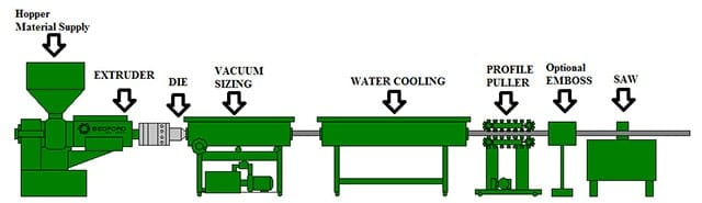 Continuous Extrusion Manufacturing Process