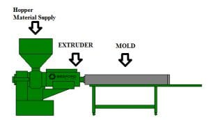 Hard Tool Manufacturing Process Diagram