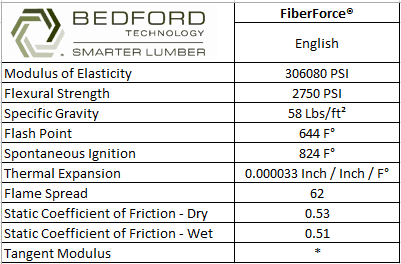 FiberForce® Technical Data Graph